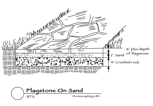 flagstone-in-sand