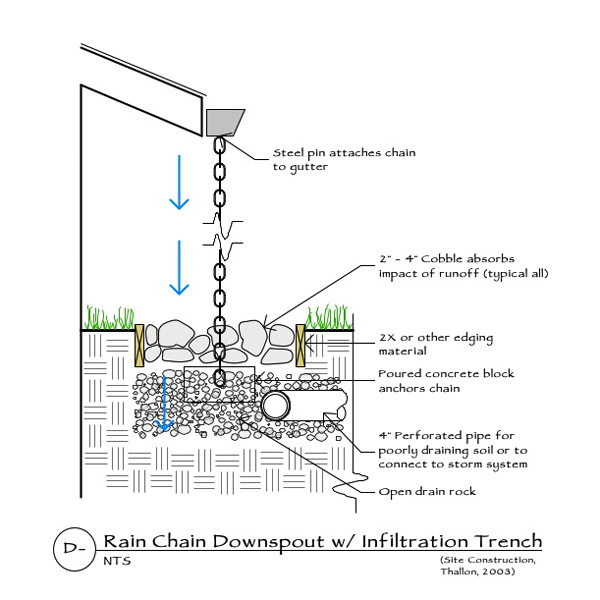rain-chain